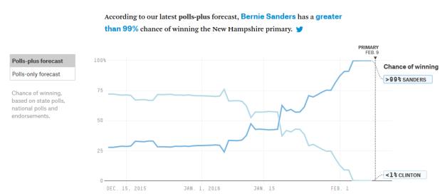NH polls+