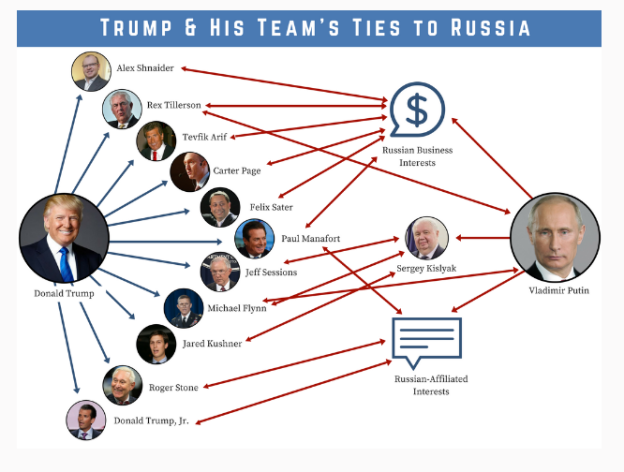 la-pol-ca-swalwell-map-of-trump-s-ties-to-russia-20170309