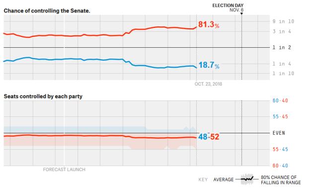 senate after