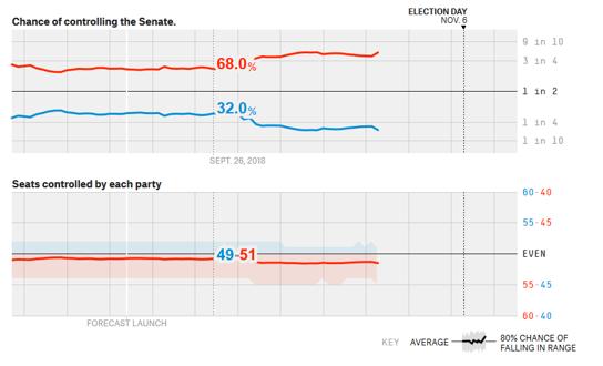 senate before