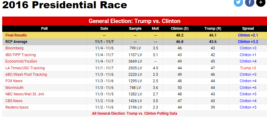 polls2016
